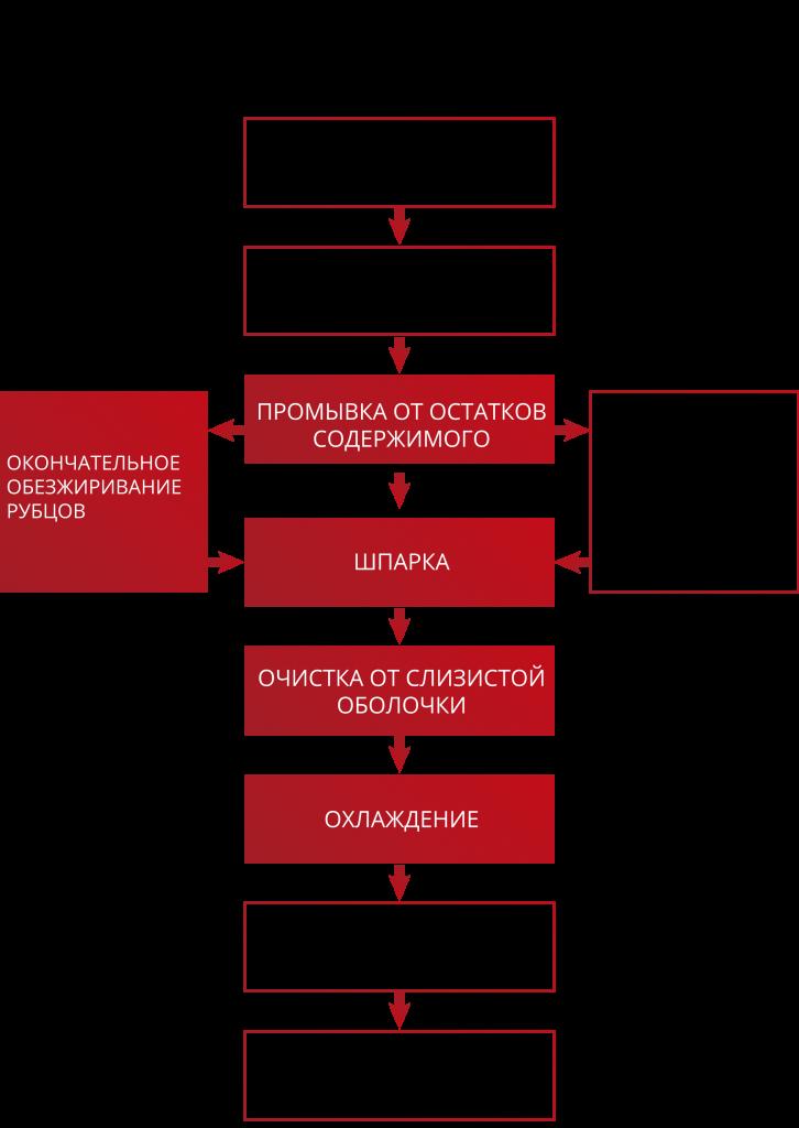 Схема обработки слизистых субпродуктов